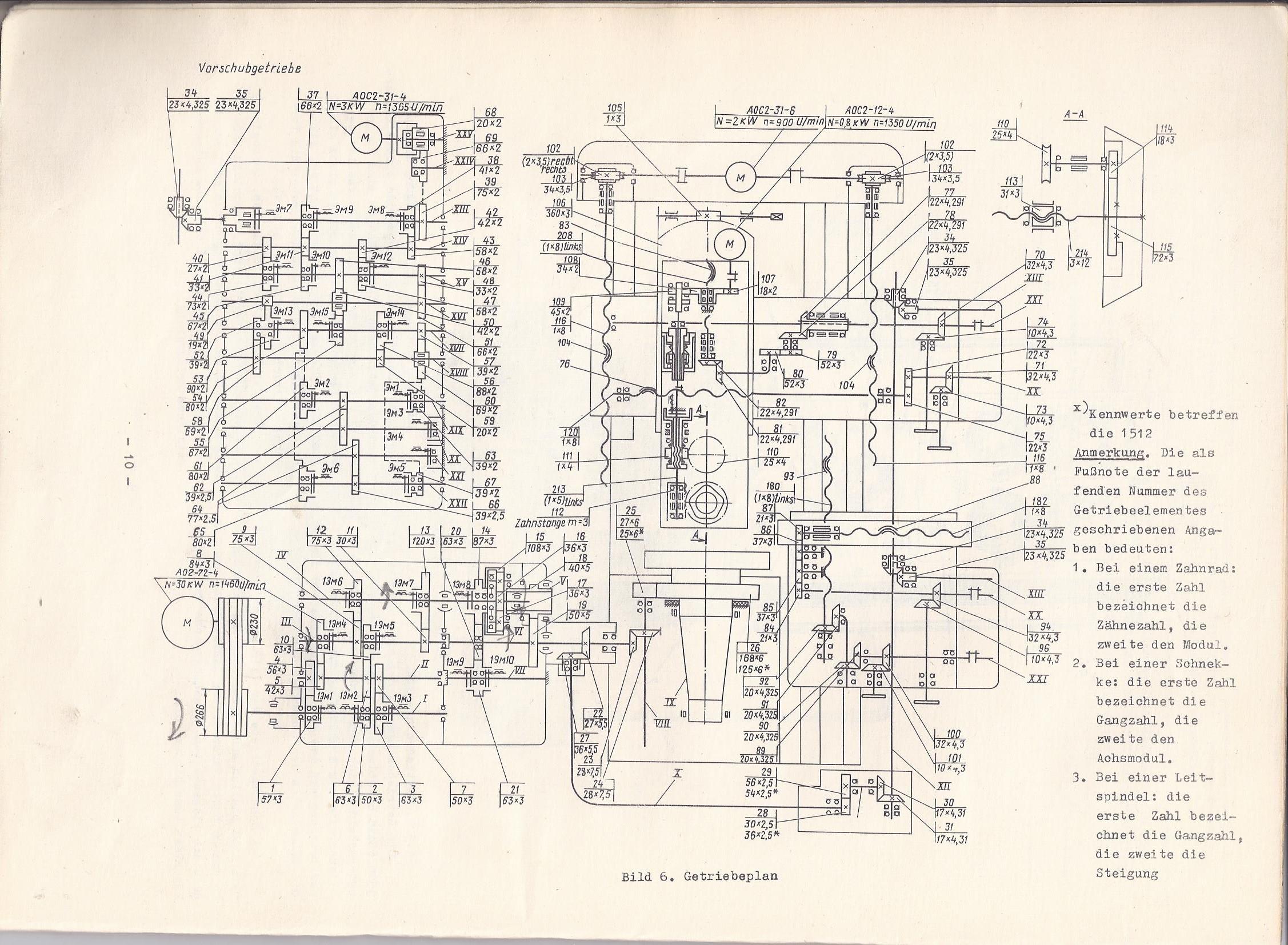 STANKO 1512 1516 Getriebeplan
