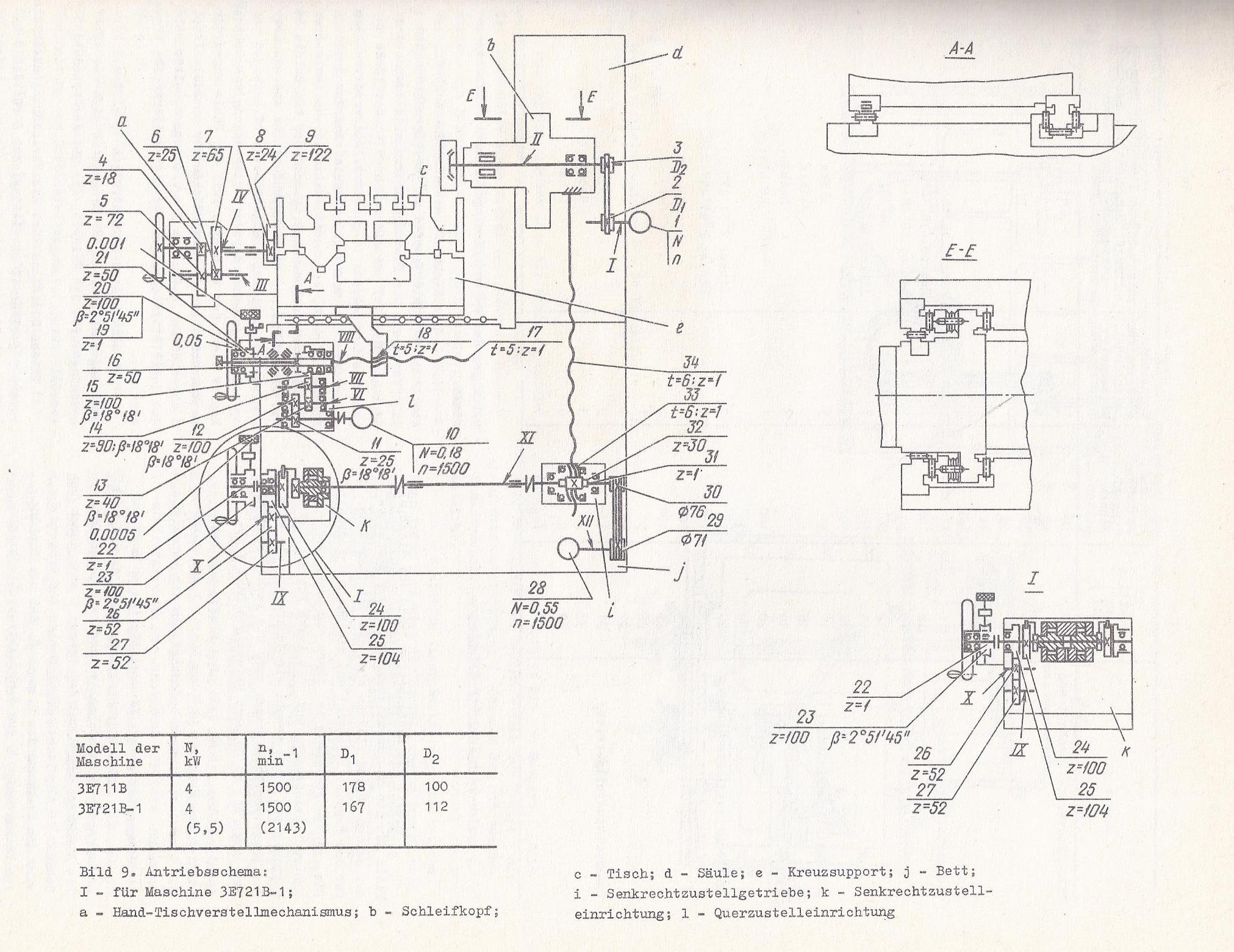 STANKO 3E711 Getriebeplan